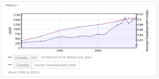 Comparison of the Gross Domestic Product (GDP) and the Human Development Index (HDI) of Canada