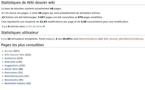 Wiki stats page