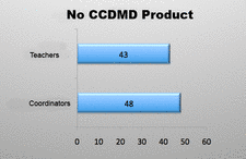 No CCDMD product