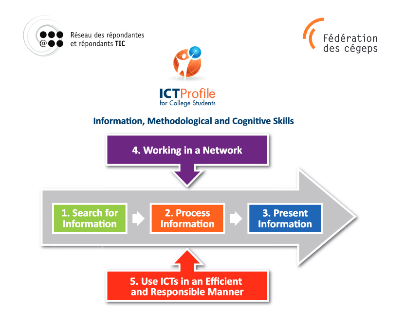 Outlines of the 2014 Student's ICT Profile