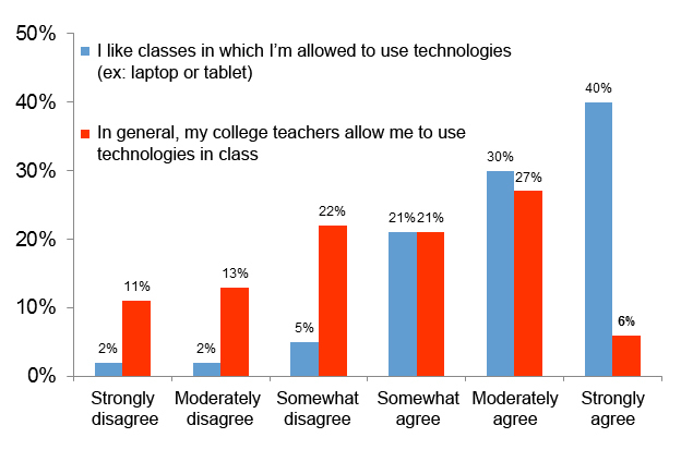 Bar chart: a) I like classes in which I'm allowed to use technologies such as laptop and tablets and b) in general, my teachers allow me to use technologies in class. 90% agreed with statement a) and 54% agreed with statement b).