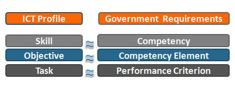 ICT Profile = Government Requirements. Skills = Competencies, Objectives = Competency elements and Tasks = Performance Criterions.