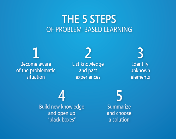 1 Become aware of the problematic situation, 2 List knowledge and past experiences, 3 Identify unknown elements, 4 Build new knowledge and open up black boxes and 5 Summarize and choose a solution